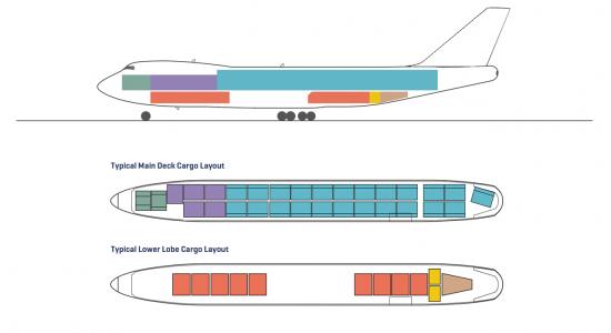 Configuration Cargo